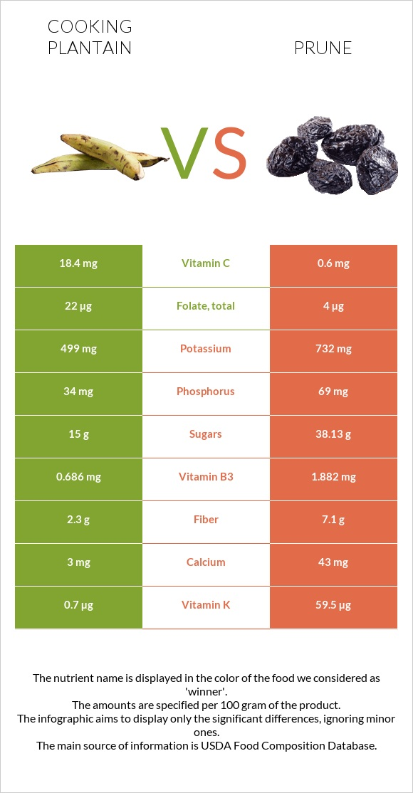Cooking plantain vs Prune infographic