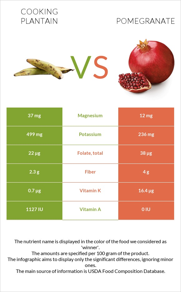 Cooking plantain vs Pomegranate infographic