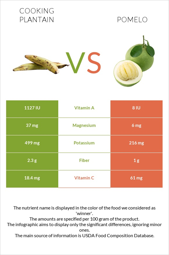 Cooking plantain vs Pomelo infographic