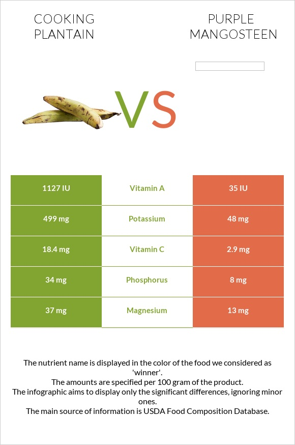 Cooking plantain vs Purple mangosteen infographic