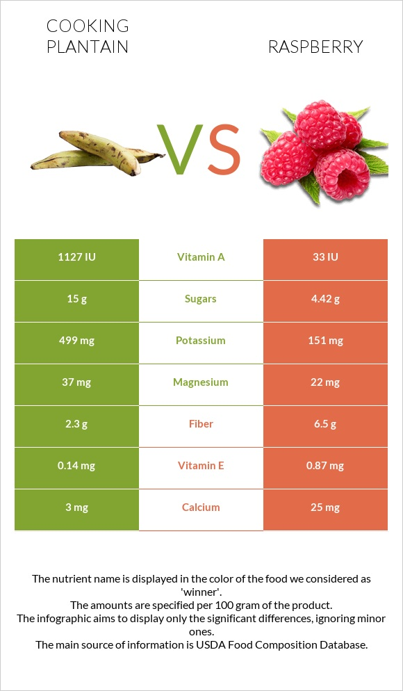 Cooking plantain vs Raspberry infographic