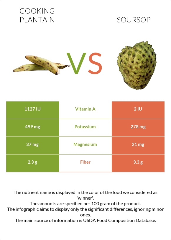 Cooking plantain vs Soursop infographic