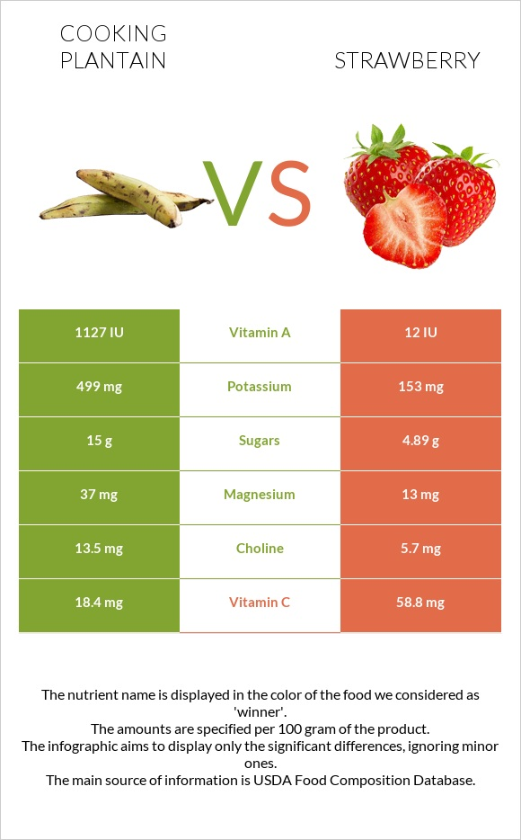 Cooking plantain vs Strawberry infographic