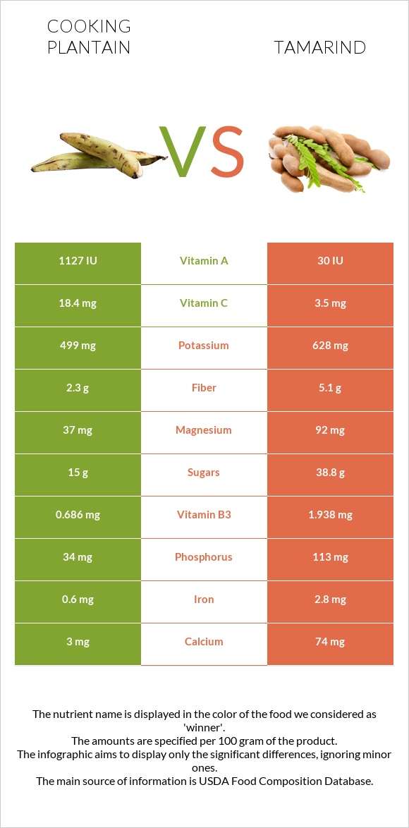 Cooking plantain vs Tamarind infographic