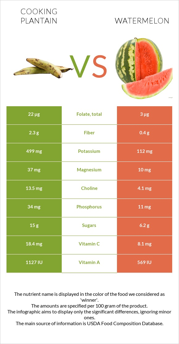 Cooking plantain vs Watermelon infographic