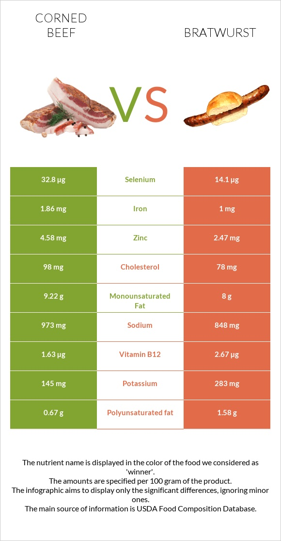 Corned beef vs Bratwurst infographic