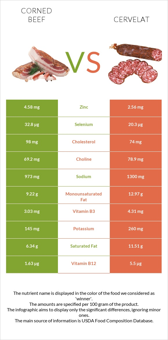 Corned beef vs Cervelat infographic