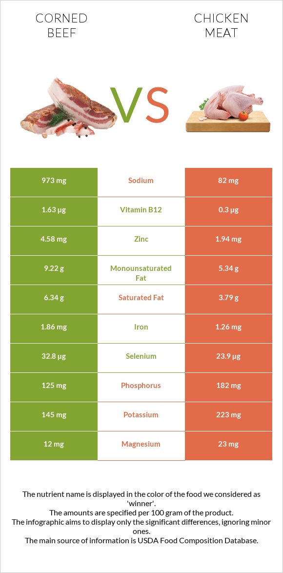 Corned beef vs Chicken meat infographic