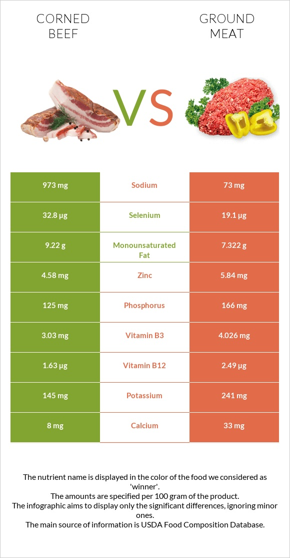 Corned beef vs Ground meat infographic