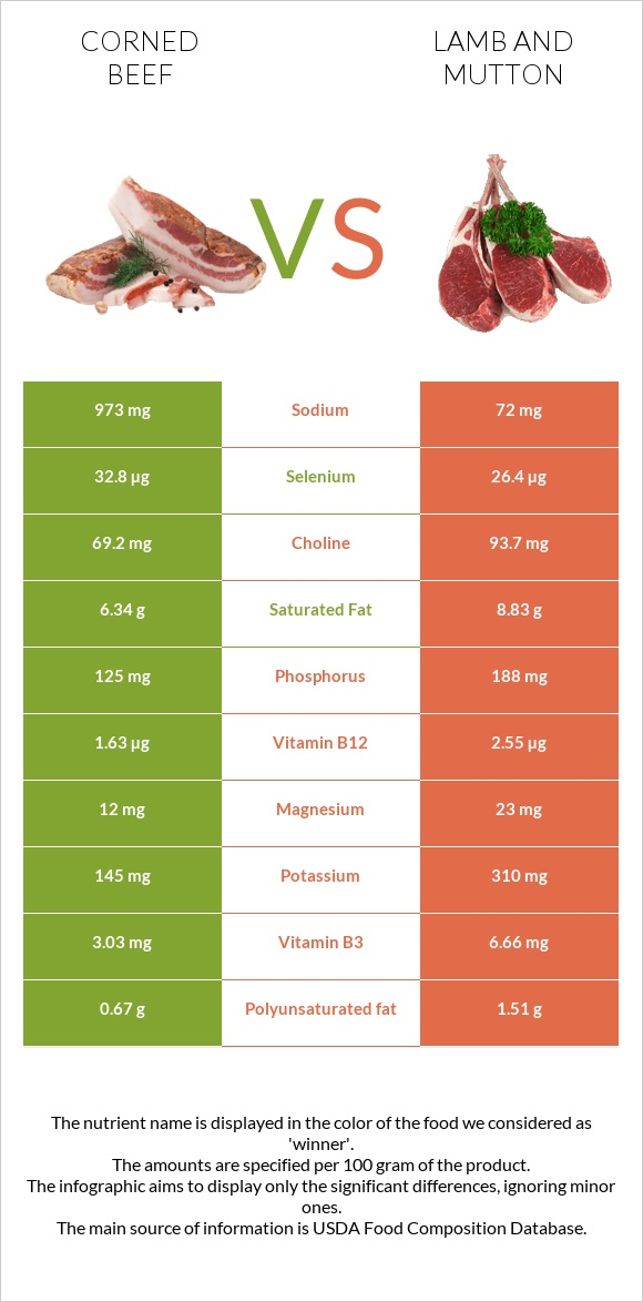 Corned beef vs Lamb and mutton infographic