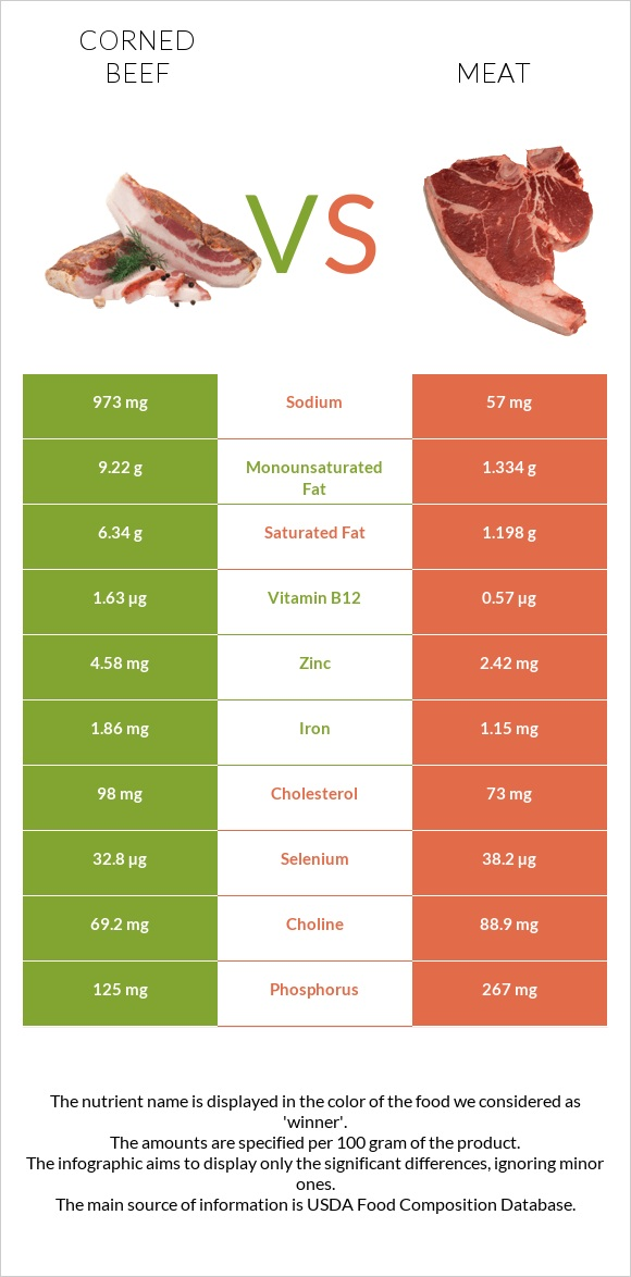 Corned beef vs Meat infographic