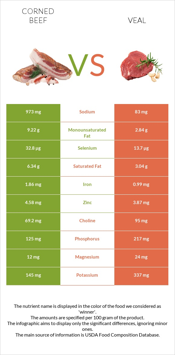 Corned beef vs Veal infographic