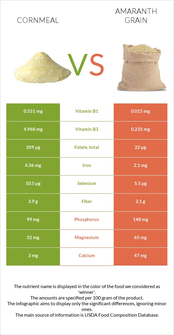 Cornmeal vs Amaranth grain infographic