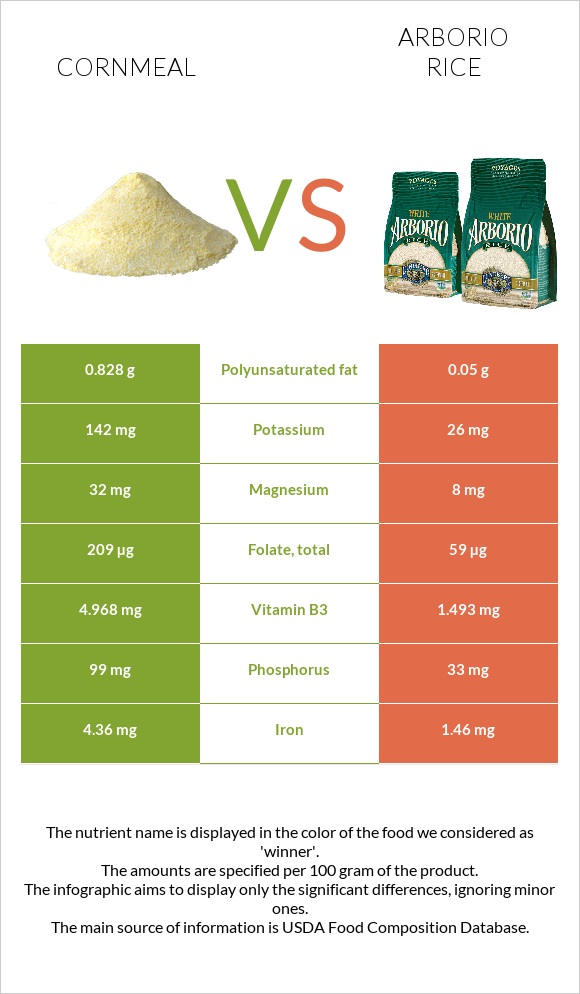 Cornmeal vs Arborio rice infographic
