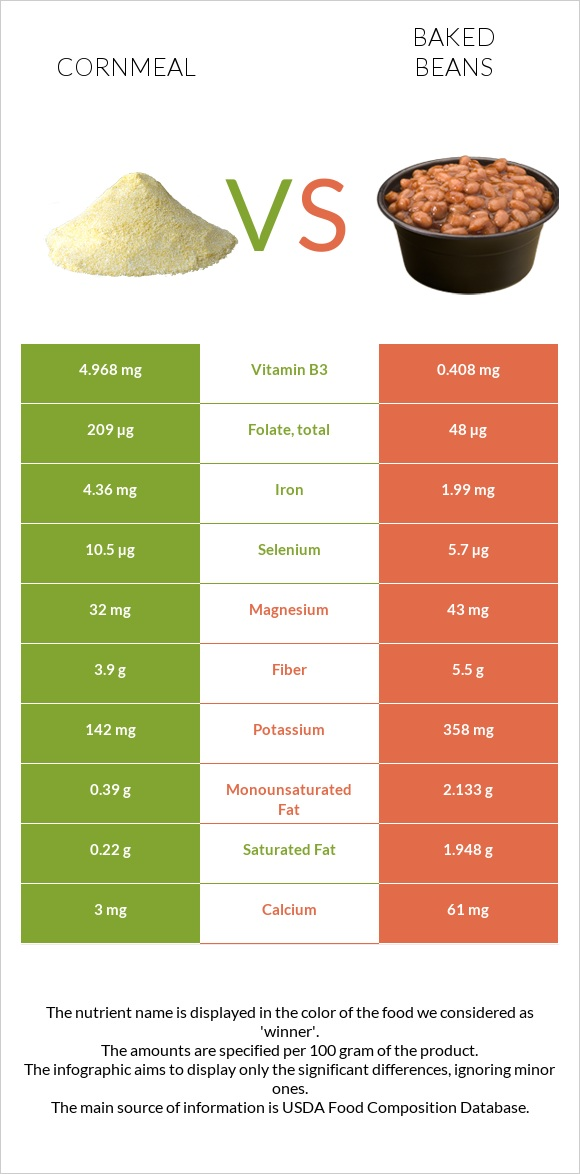 Cornmeal vs Baked beans infographic