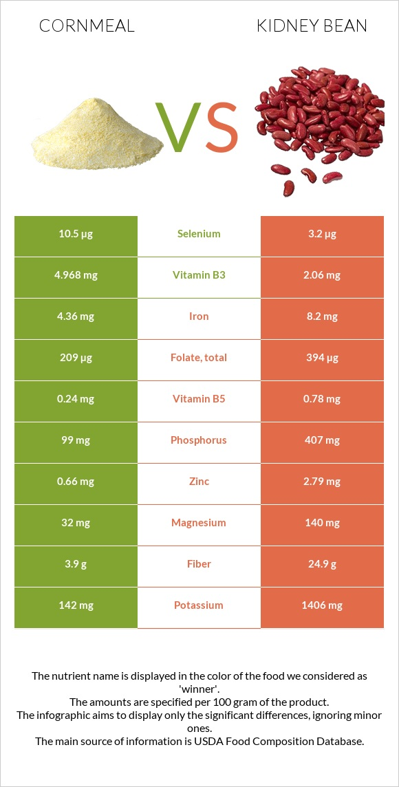 Cornmeal vs Kidney bean infographic