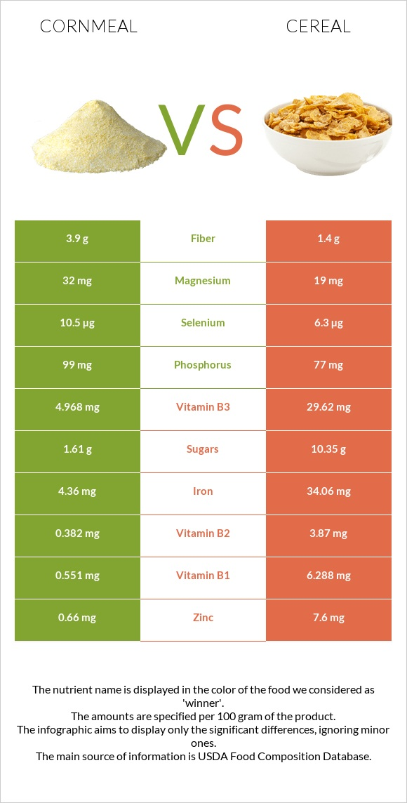 Cornmeal vs Cereal infographic
