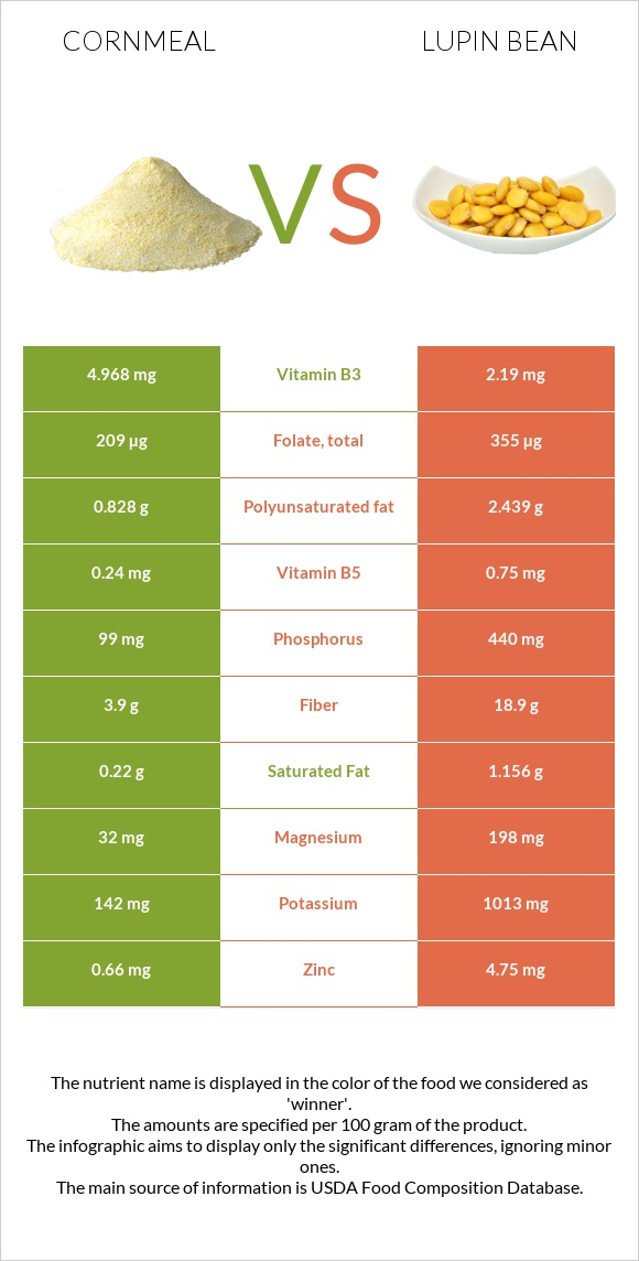 Cornmeal vs Lupin Bean infographic