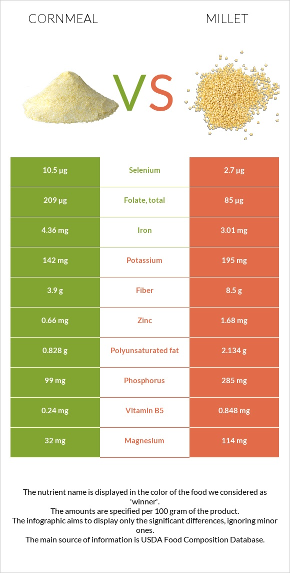 Cornmeal vs Millet infographic