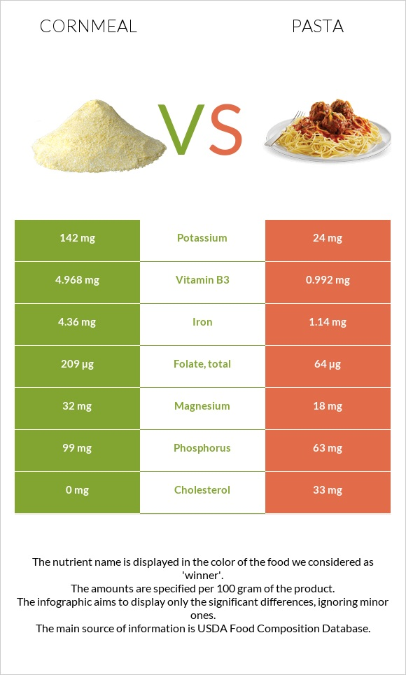 Cornmeal vs Pasta infographic