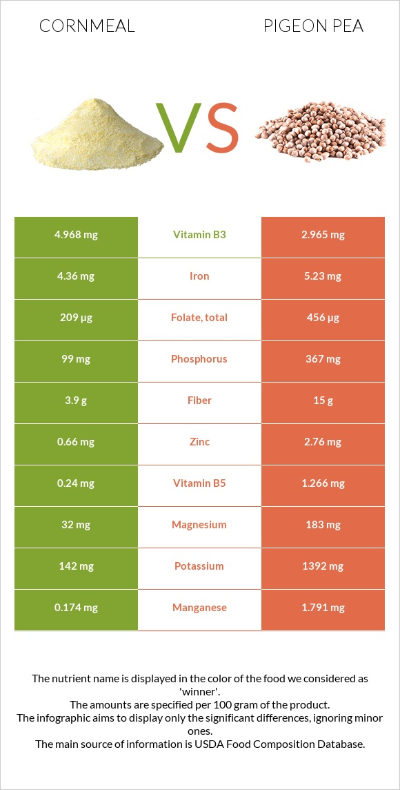 Cornmeal vs Pigeon pea infographic