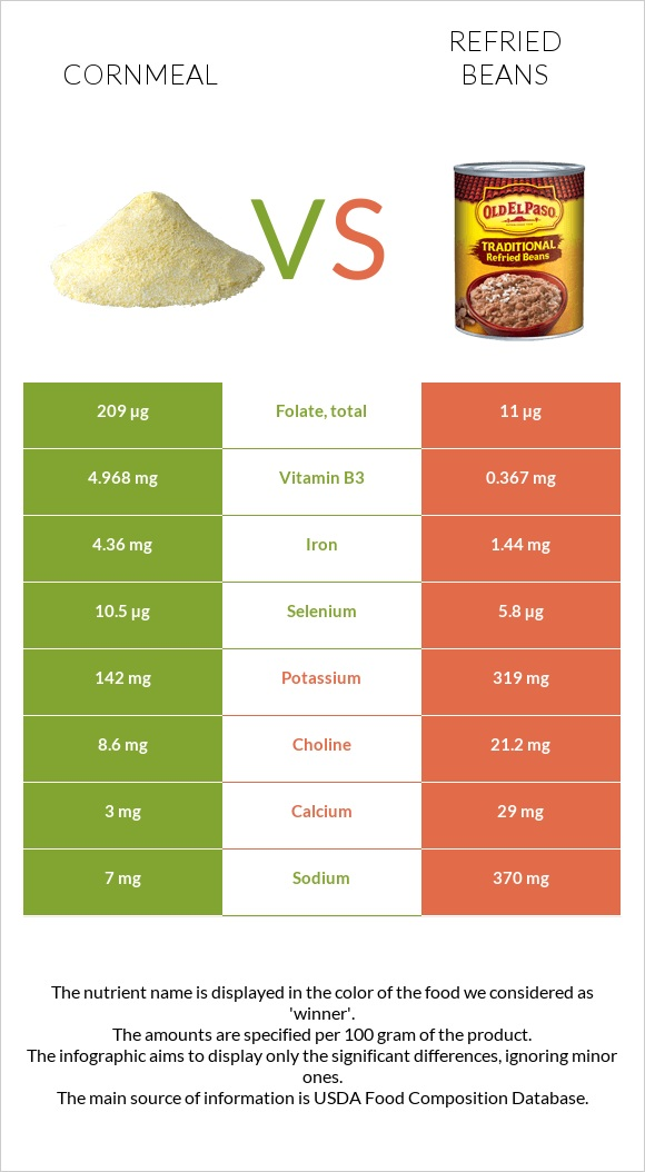 Cornmeal vs Refried beans infographic