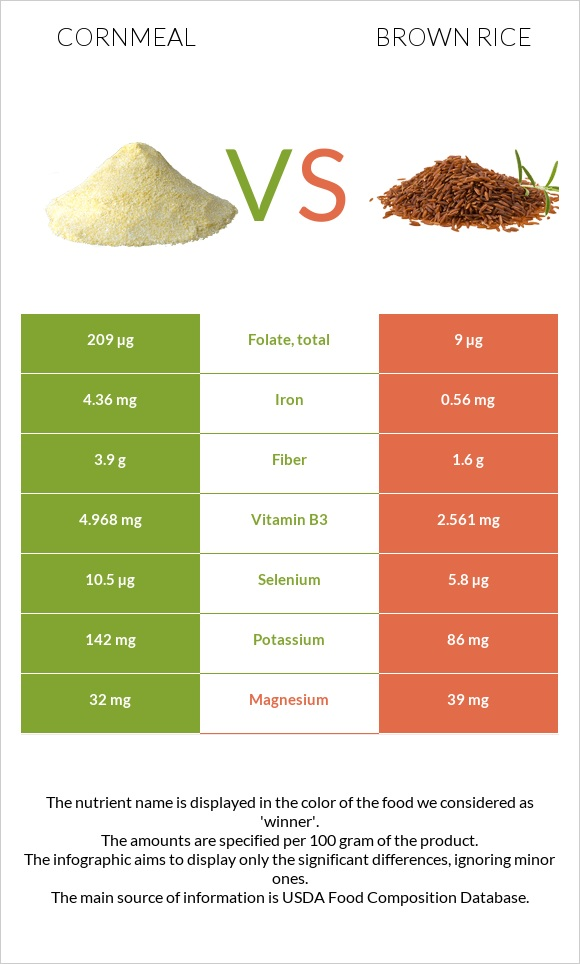 Cornmeal vs Brown rice infographic