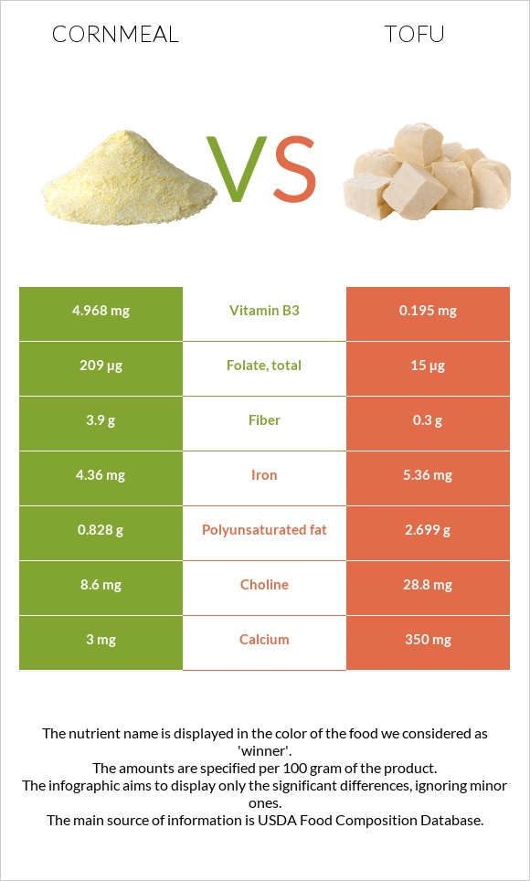 Cornmeal vs Tofu infographic