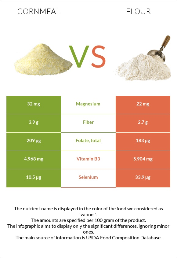 Cornmeal vs Flour infographic
