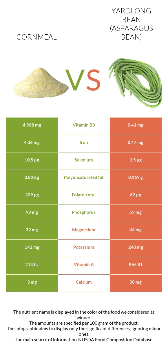 Cornmeal vs Yardlong bean infographic