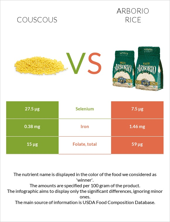 Couscous vs Arborio rice infographic