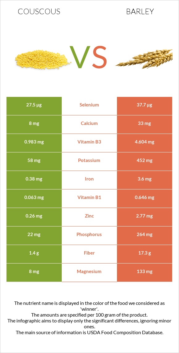 Couscous vs Barley infographic