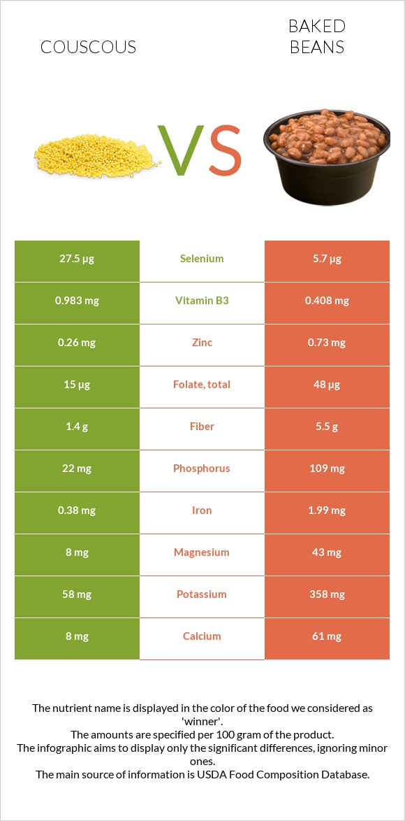 Couscous vs Baked beans infographic
