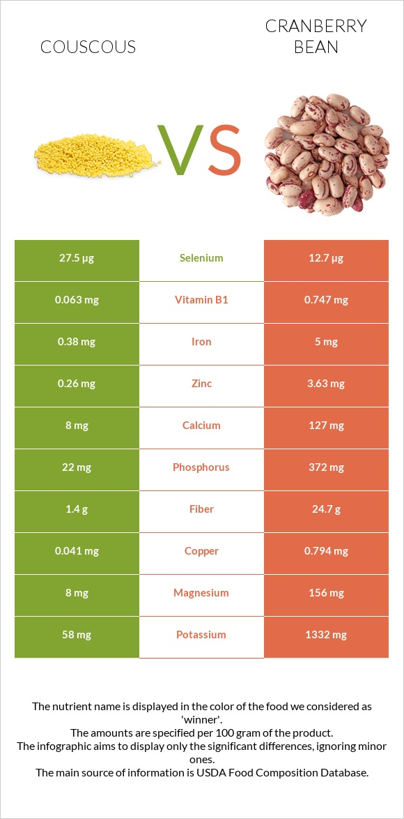 Couscous vs Cranberry bean infographic