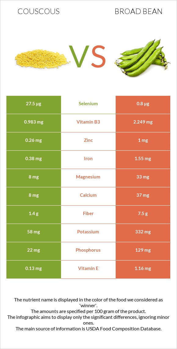 Couscous vs Broad bean infographic
