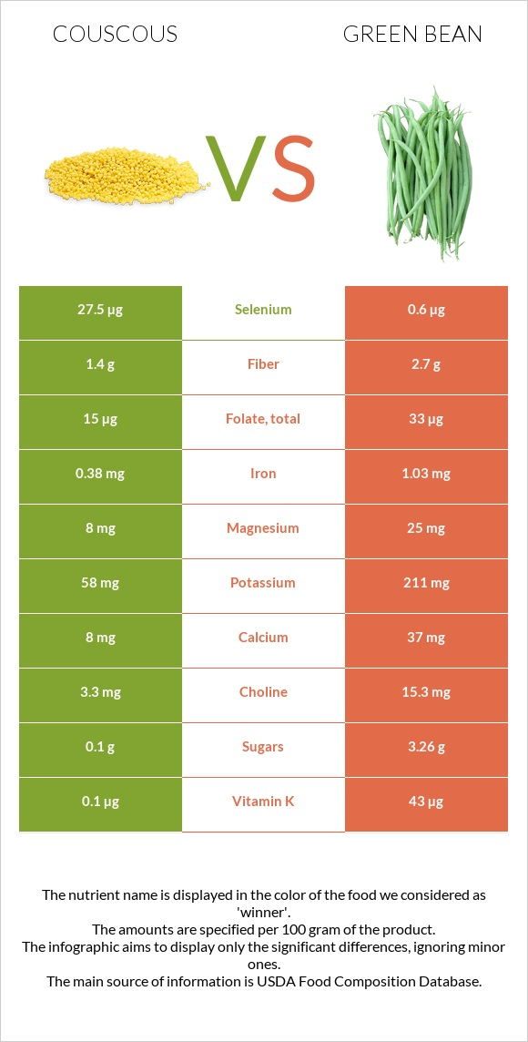 Couscous vs Green bean infographic