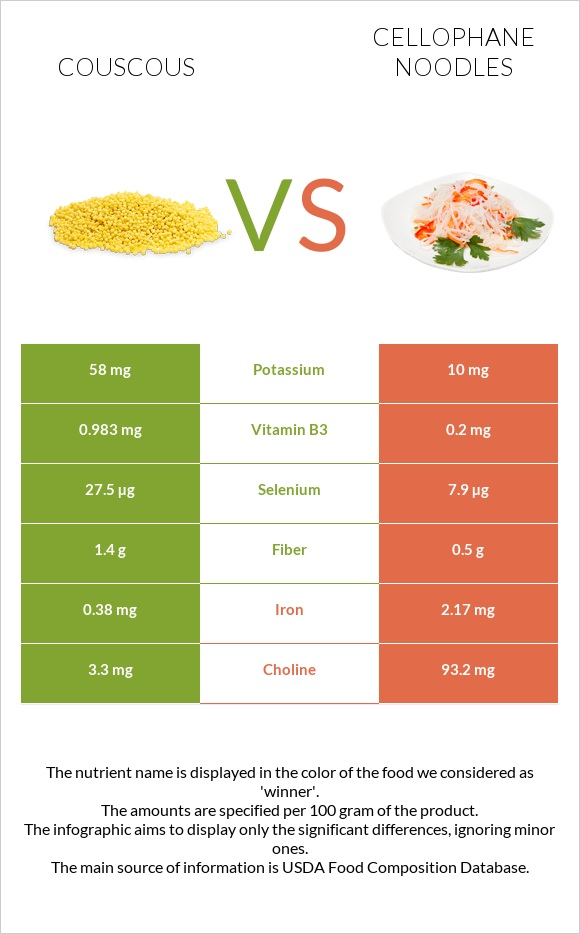 Couscous vs Cellophane noodles infographic