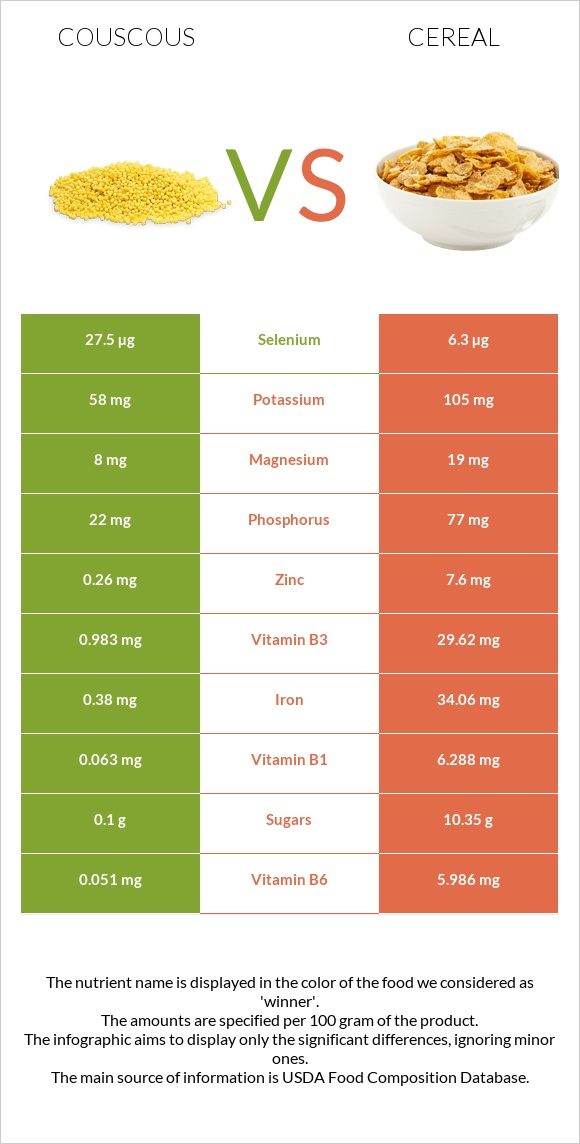 Couscous vs Cereal infographic