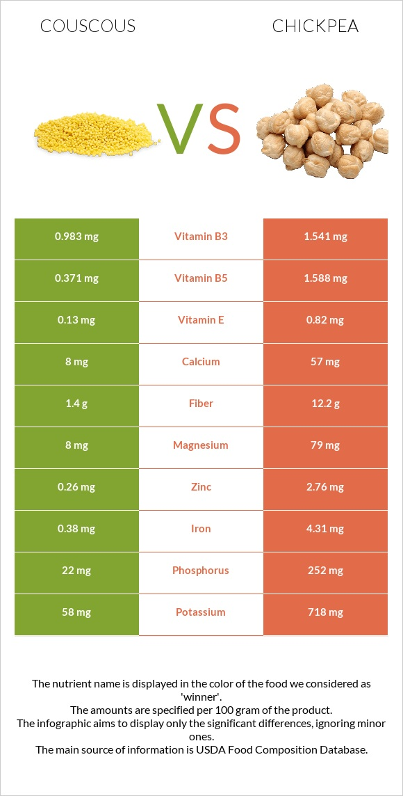 Couscous vs Chickpea infographic