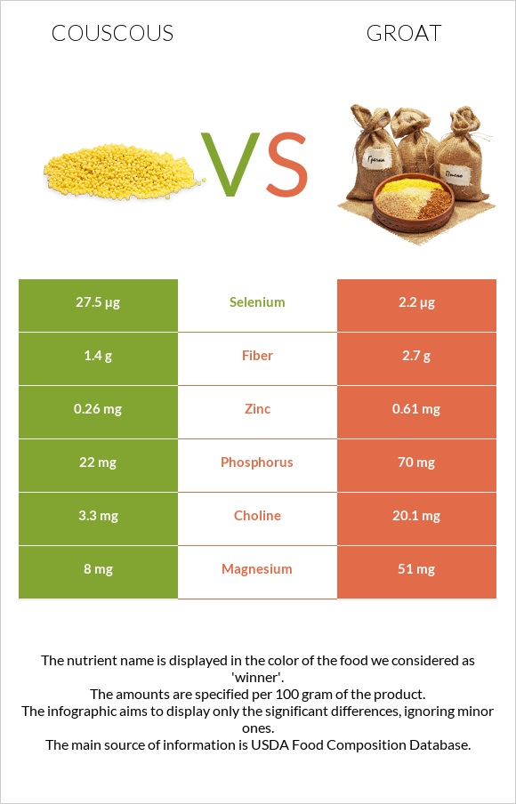Couscous vs Groat infographic