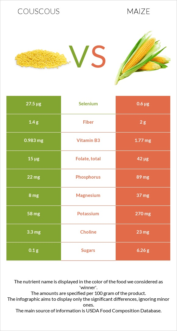 Couscous vs Maize infographic