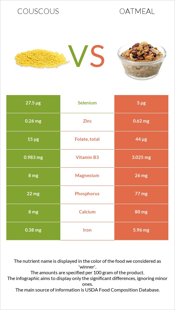 Couscous vs Oatmeal infographic