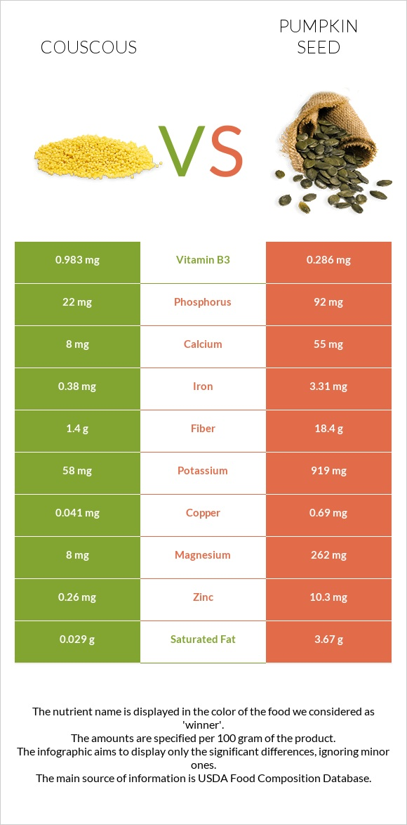 Couscous vs Pumpkin seed infographic