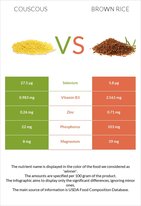 Couscous vs Brown rice infographic