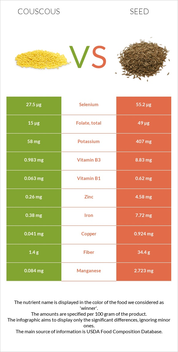 Couscous vs Seed infographic