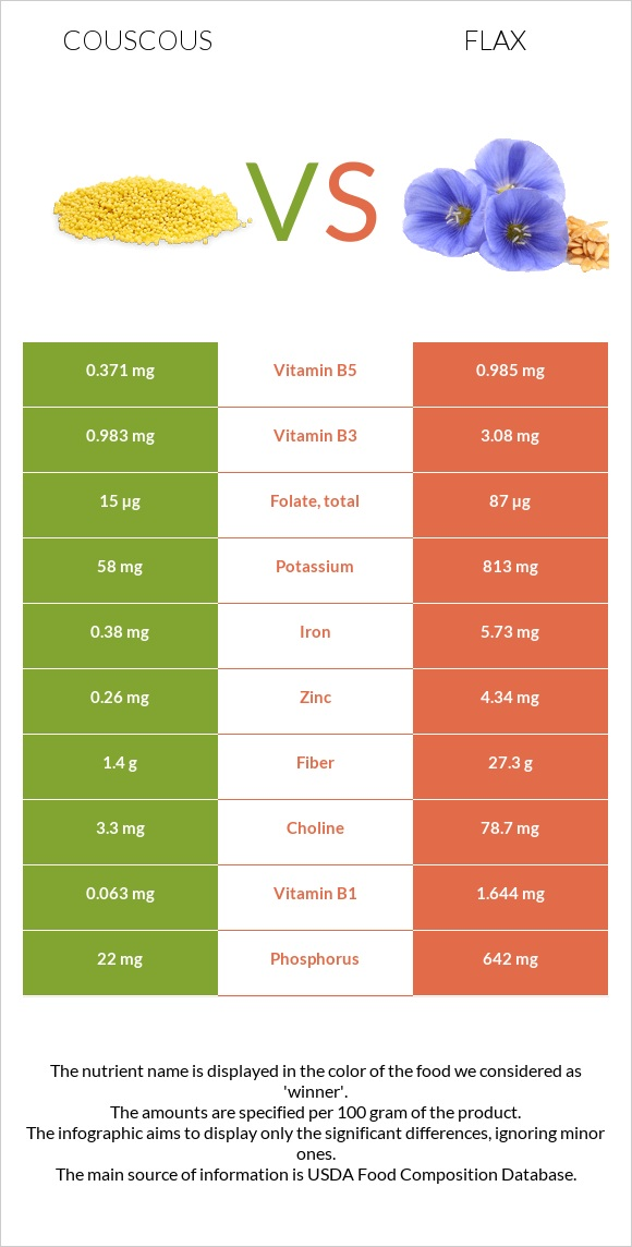 Couscous vs Flax infographic