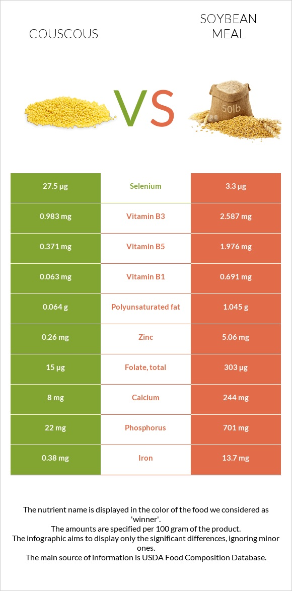 Couscous vs Soybean meal infographic