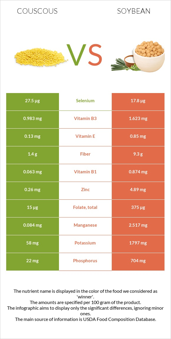 Couscous vs Soybean infographic