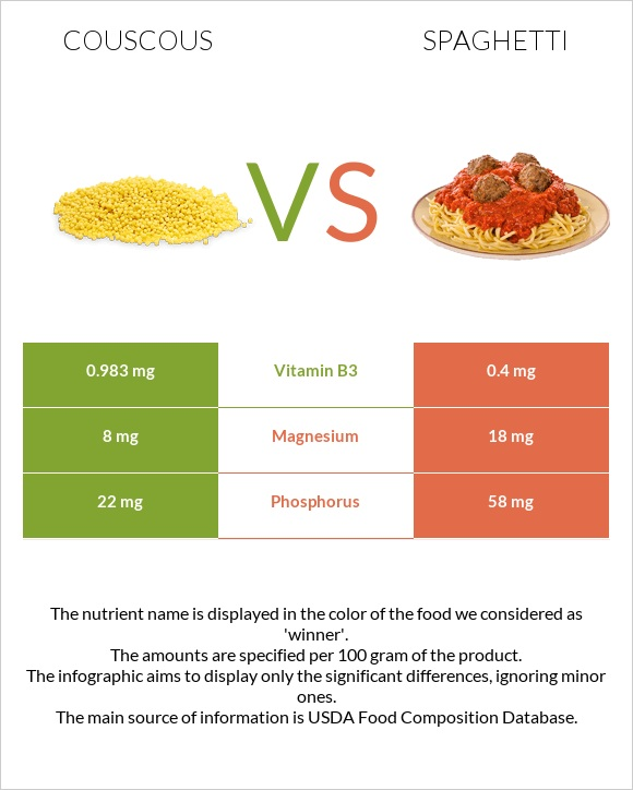 Couscous vs Spaghetti infographic