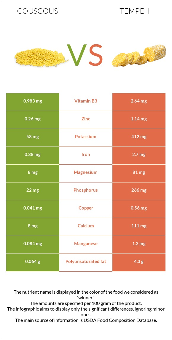 Couscous vs Tempeh infographic